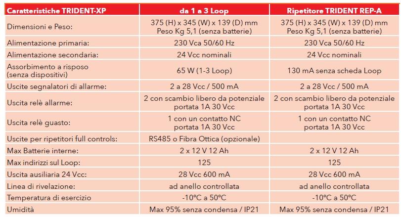 caratteristiche trident XP